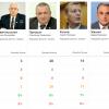 «Крестный поход» друзей Януковича на округа (РЕЙТИНГ)
