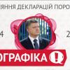 Доходы Порошенко: до и во время президентства (ИНФОГРАФИКА)