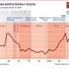 Российская агрессия напрямую зависит от цен на нефть (ИНФОГРАФИКА)