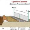 В Госпогранслужбе рассказали, когда начнут активно строить стену на границе с Россией
