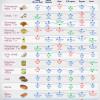 Как отличаются цены на продукты питания в столичных супермаркетах (ИНФОГРАФИКА)
