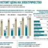 Почему электричество для украинцев стоит теперь так дорого: правда о тарифах (ИНФОГРАФИКА)