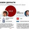 Дело на 100 миллиардов: 10 банкиров, которые нанесли наибольший ущерб украинцам и бюджету