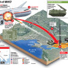 MH17 сбили с территории боевиков из российского «Бука» — следствие