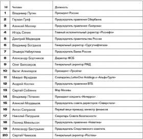 Самые влиятельные россияне 2018 года — ТОП 20