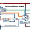 Схема по которой «семья» отмывает украденные у государства деньги + (инфографика)
