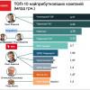 Ахметову принадлежит 6 из 10 самых крупных и богатых предприятий страны