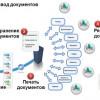 АП совместно с Кабмином запустили тестовый электронный документооборот