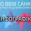 Все о «черных списках»: что означают санкции против России (ИНФОГРАФИКА)
