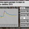 В Украине вырастут в цене доллар и евро – курсы Нацбанка
